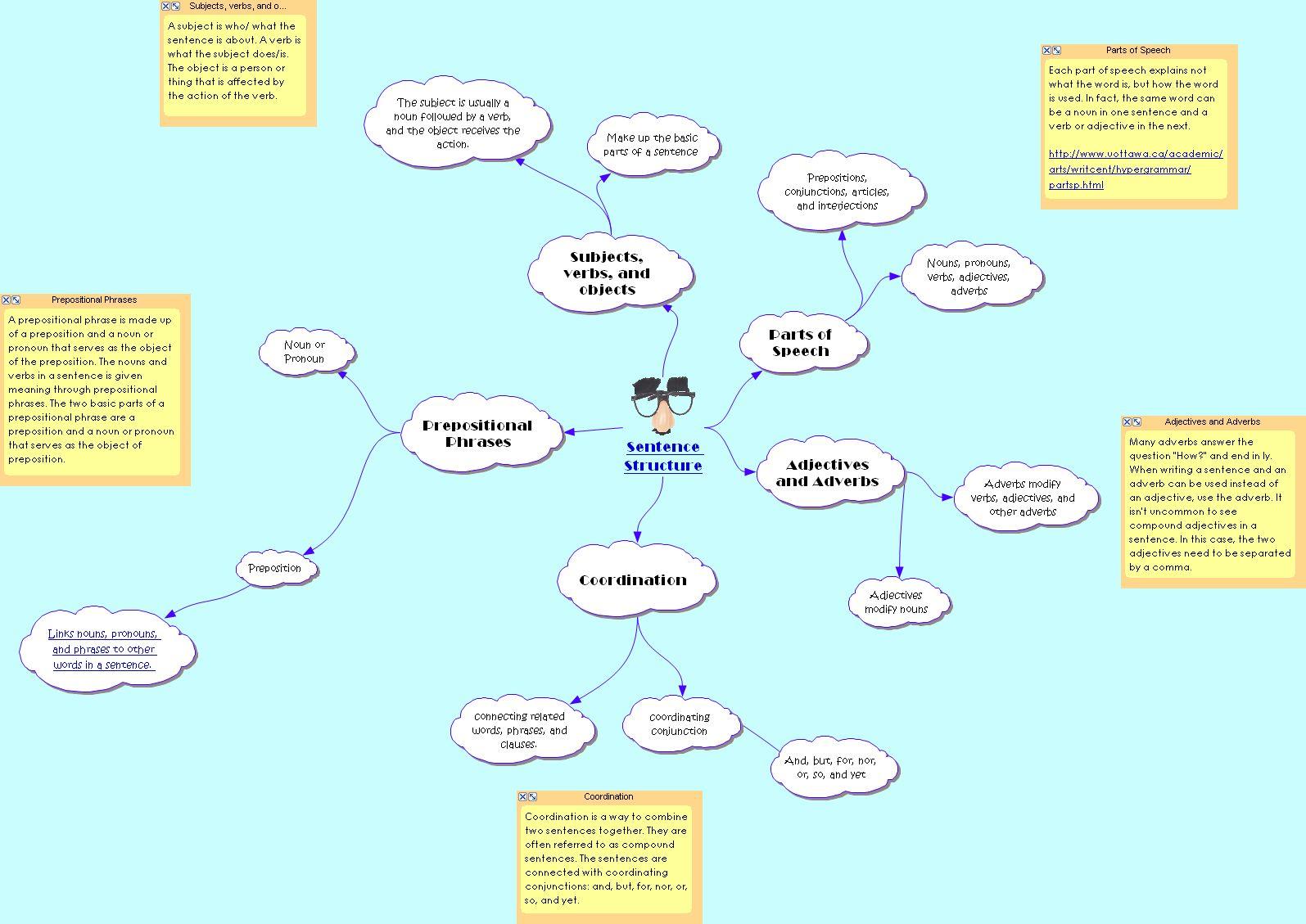 Second Grade Composition Grammar Worksheets Simple Sentence Structure Images
